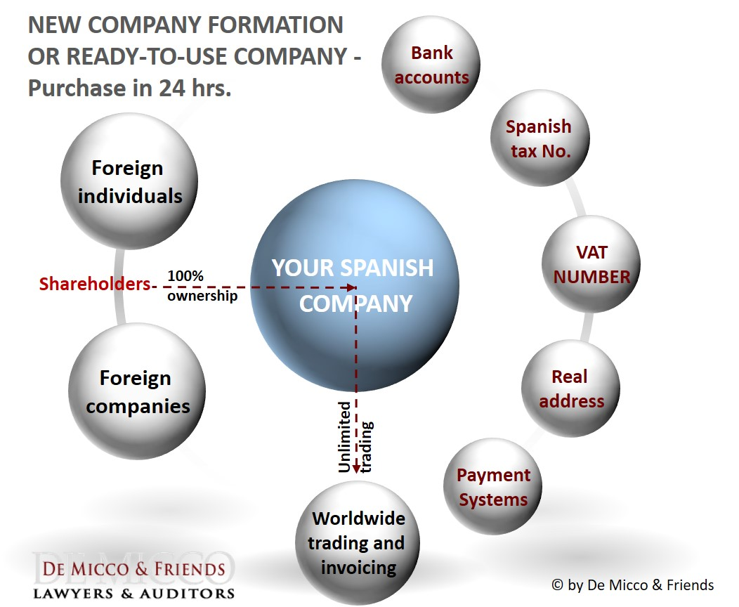 De Micco & Friends Company formation Spain