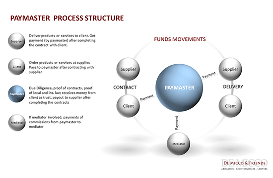 De Micco Paymaster Services structure